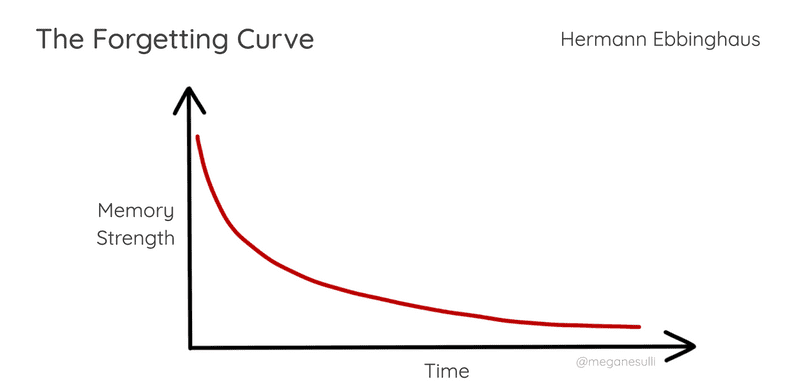 A graph for the Forgetting Curve, with time on the horizontal axis and memory strength on the vertical axis. The memory strength is strongest at the start, then decreases exponentially over time.
