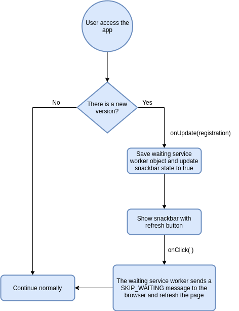Diagram of the proposed solution