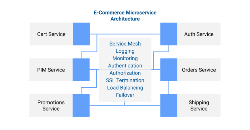 E-commerce microservice architecture with service mesh