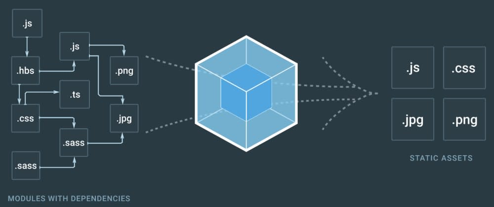 Cover image for How to configure Webpack 4 from scratch for a basic website