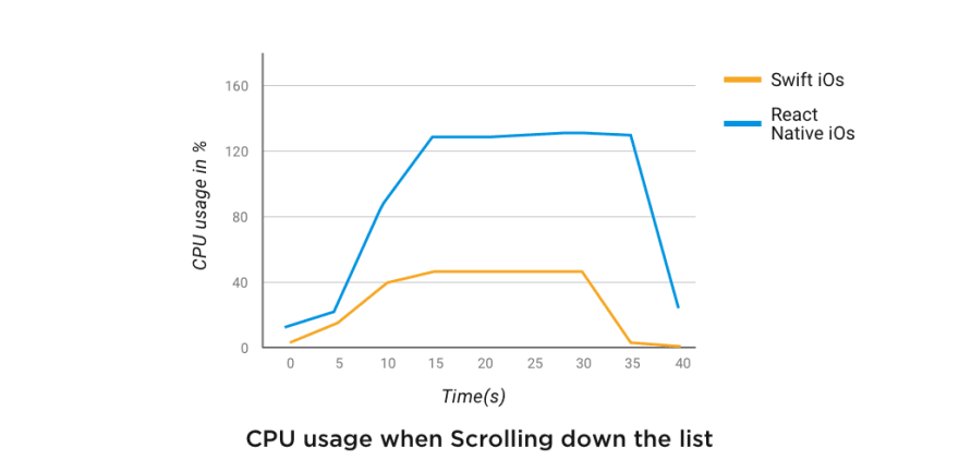 CPU-usage-when-Scrolling-down-the-list