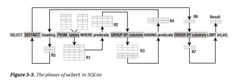 sql-query-order