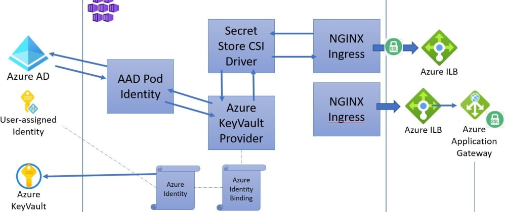 Cover image for AKS with multiple nginx ingress controllers, Application Gateway and Key Vault certificates