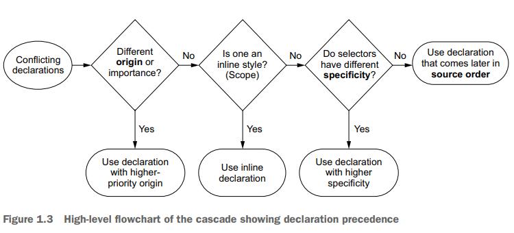 Diagrama de flujo de la cascada en CSS