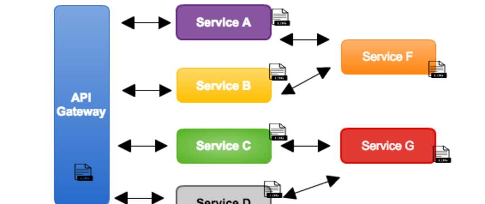 Cover image for 6 Observable Patterns to consider for your Microservice