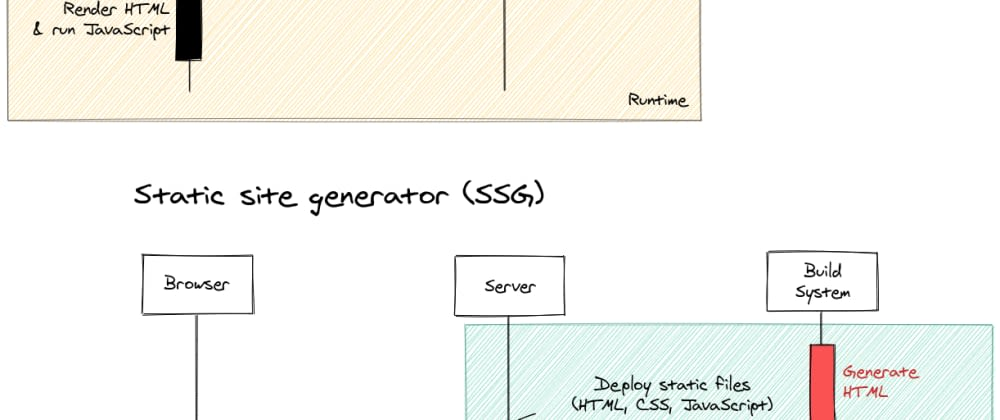 Cover image for Server-side rendering (SSR) vs static site generator (SSG) - A Diagram
