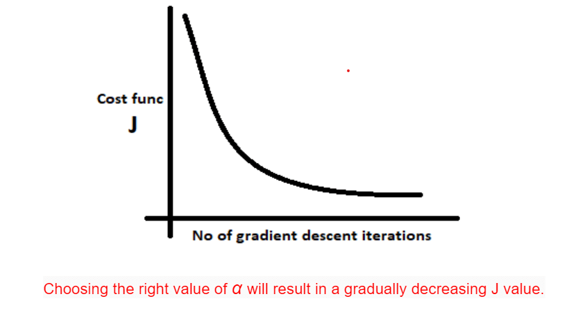 Cost function vs number of iterations