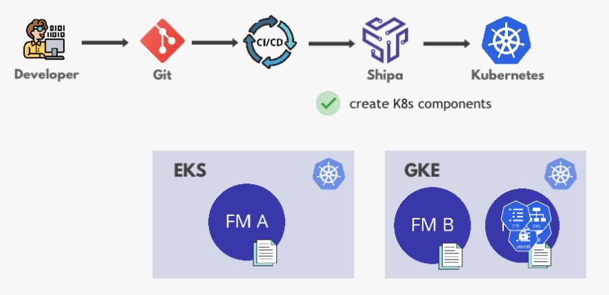 Shipa - Developer Workflow