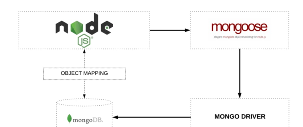 Cover image for Connecting to MongoDB with Mongoose