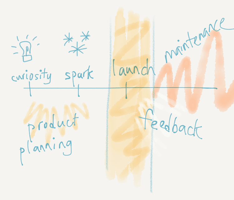 Side project timeline