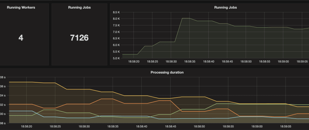 Cover image for Understand Golang channels and how to monitor with Grafana (Part 2/2)