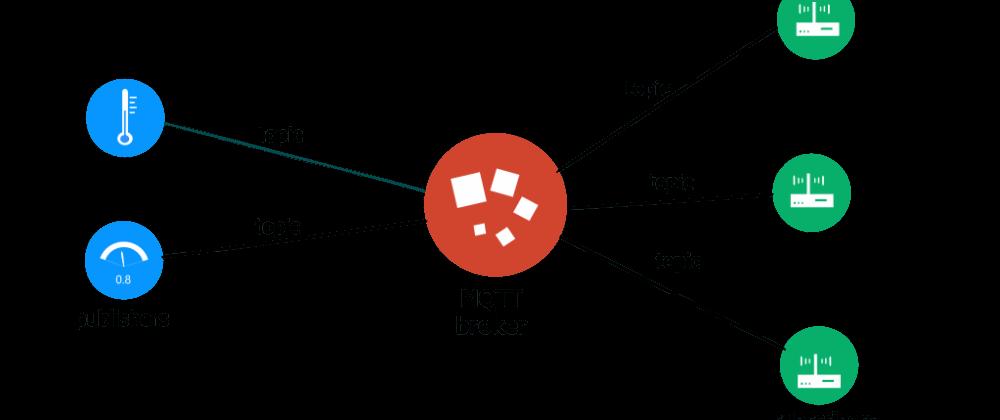 Cover image for MQTT communication via Cloud broker