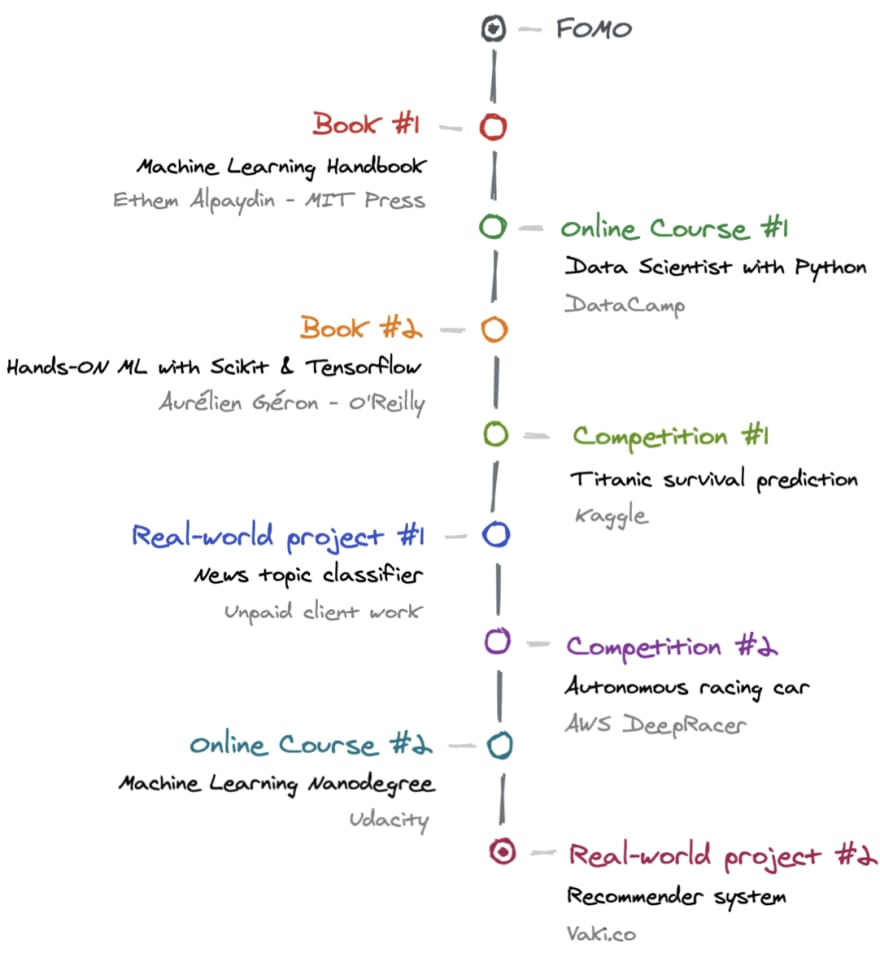 Summary of my journey learning Machine Learning