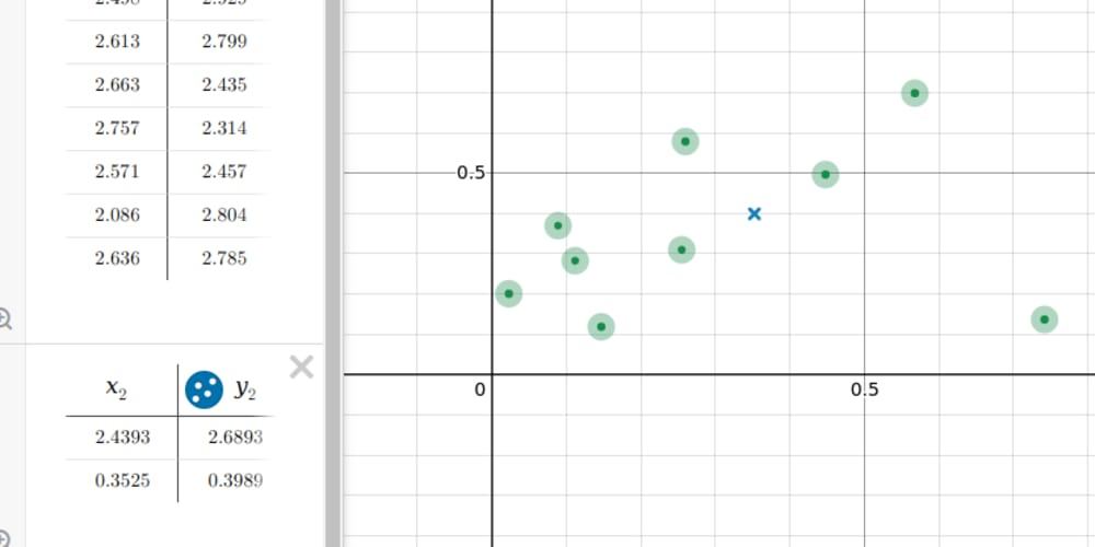 Algorithm explained: K-means clustering📈 with PHP🐘