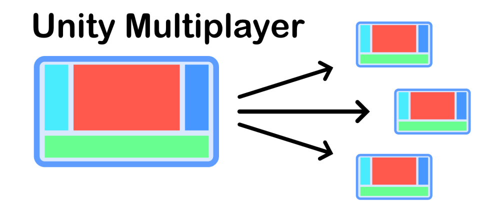 Cover image for 📦Unity - Testing Multiplayer locally