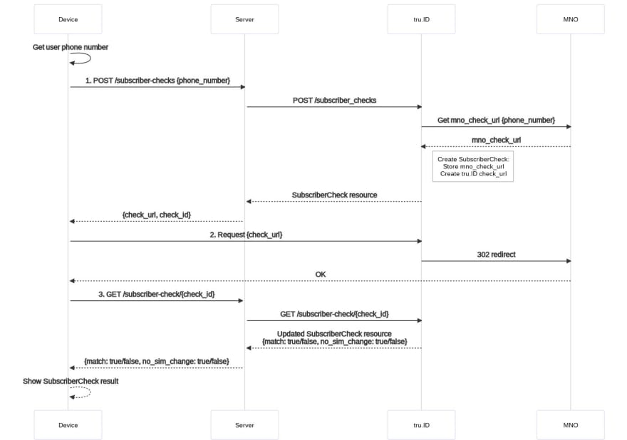 An image showing the flow between the mobile app, backend webserver, tru.ID and the users Mobile network operator