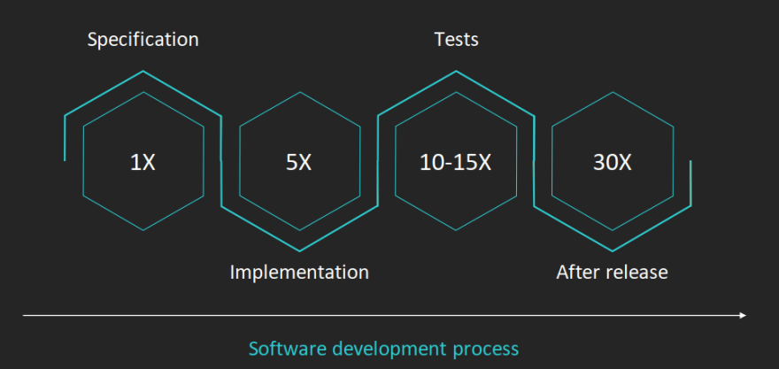 Cost of erros during the software development process. Specification: 1X, Implementation: 5X, Tests: 10-15X, After release: 30X