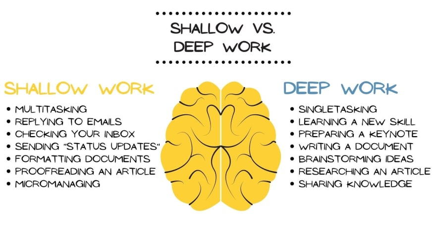Shallow and deep work examples.