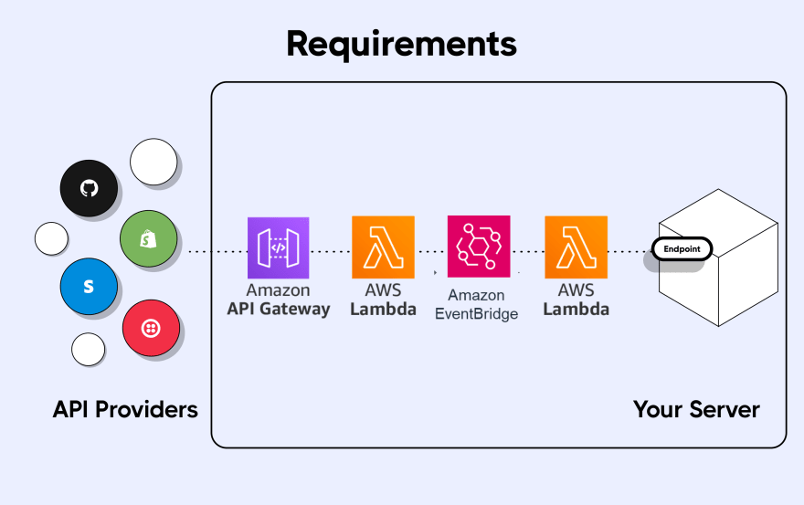 EventBridge Webhooks Architecture