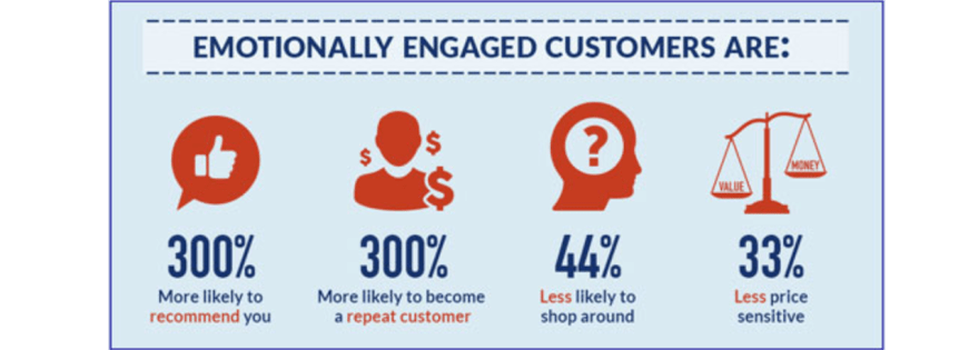 Emotionally engaged customers are your win