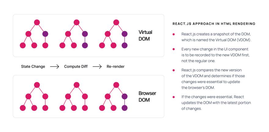 Virtual Dom and Browser Dom comparison