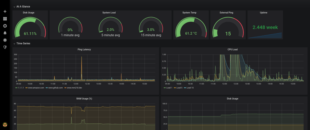 Cover image for Installing Telegraf, InfluxDB, and Grafana on Raspberry Pi