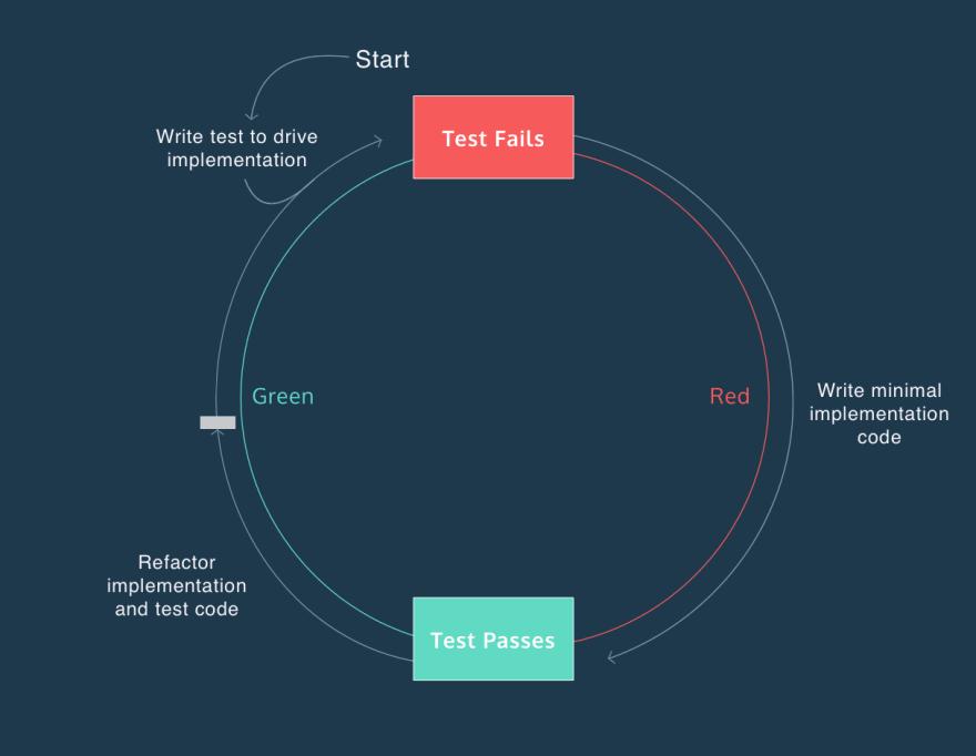 RGR Process