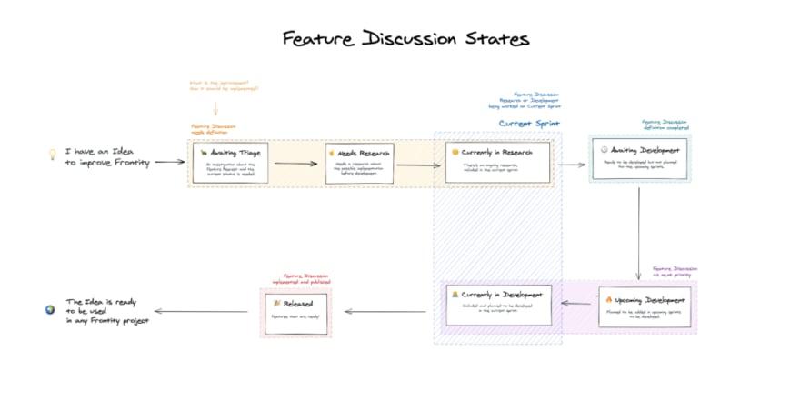Feature discussions status