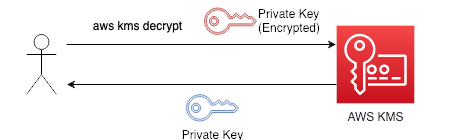 Unencrypt the Private Key