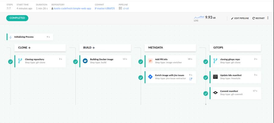 Full GitOps pipeline