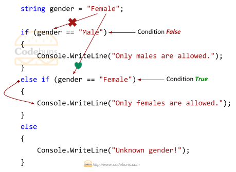 C#'s if else-if else condition example