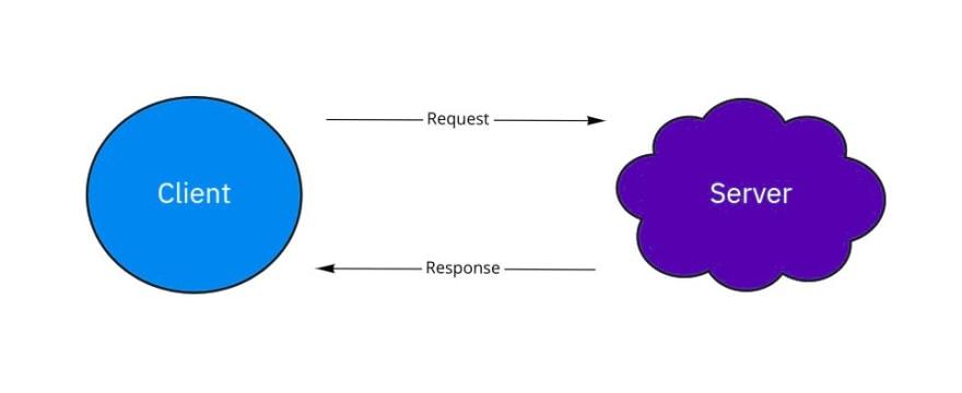 Client-Server Constraint