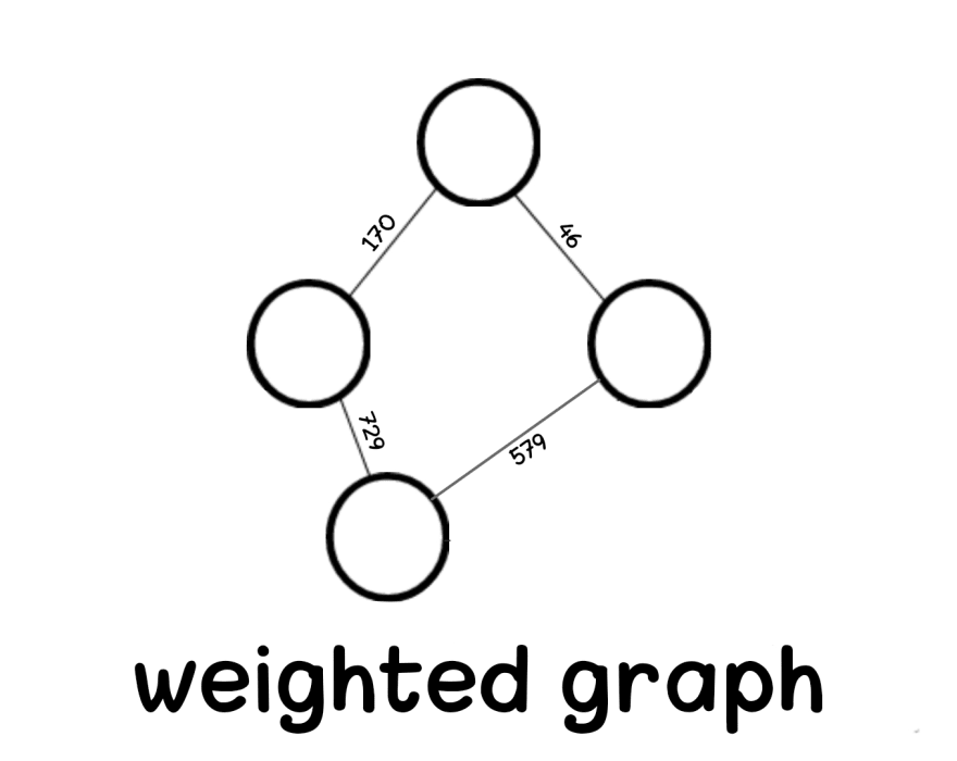 Weighted graph in data structure Aya Bouchiha