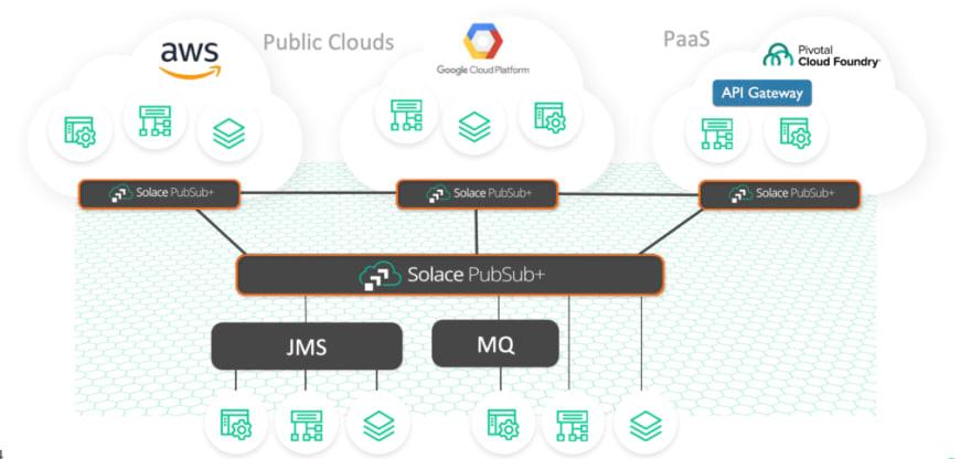 middleware modernization platform for distributed enterprise
