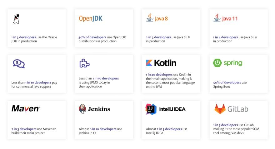 Java ecosystem 2020