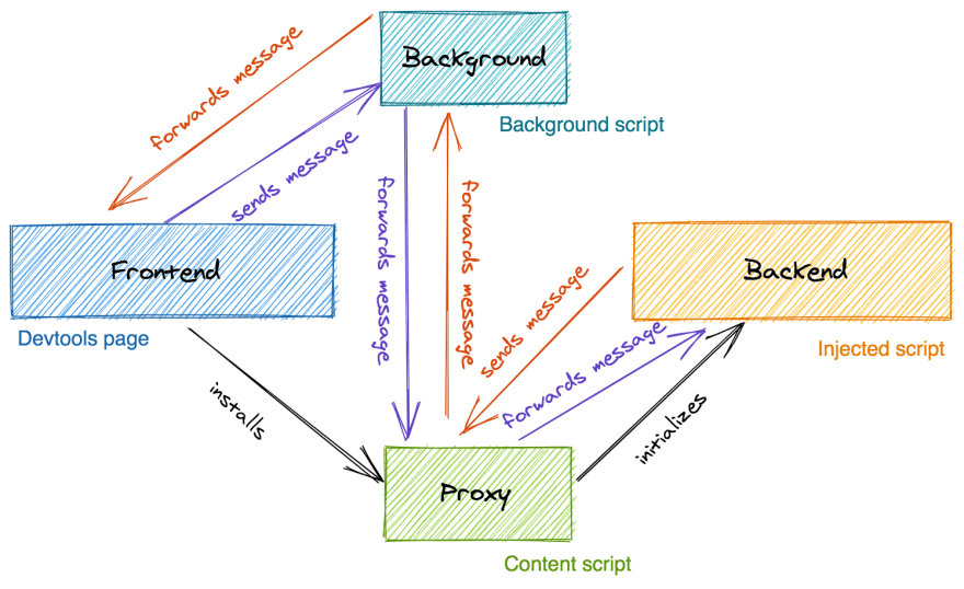 Diagram illustrating how messages flow between the frontend and the backend, using the proxy as bus and the background script as a mechanism for the proxy to propagate messages from the backend to the devtools page