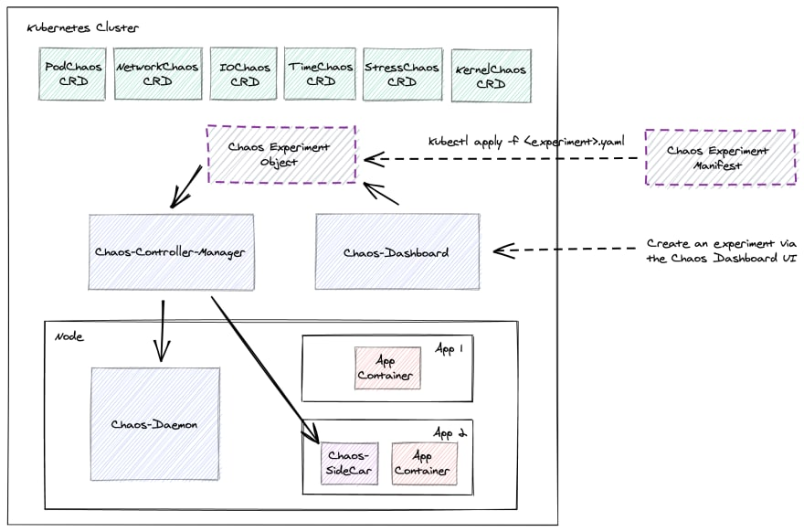 Chaos-Mesh architecture diagram: custom resource definitions for each chaos experiment type exist in cluster, controller-manager and chaos-dashboard exist as deployments in cluster, chaos-daemon runs on every node and applications can have chaos-sidecar injected by controller-manager.