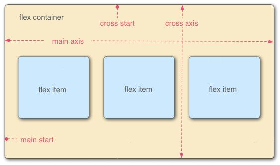 Illustration of flex model