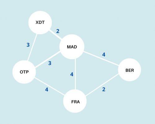 graph-minimum-spaning-tree-MST-kruskal