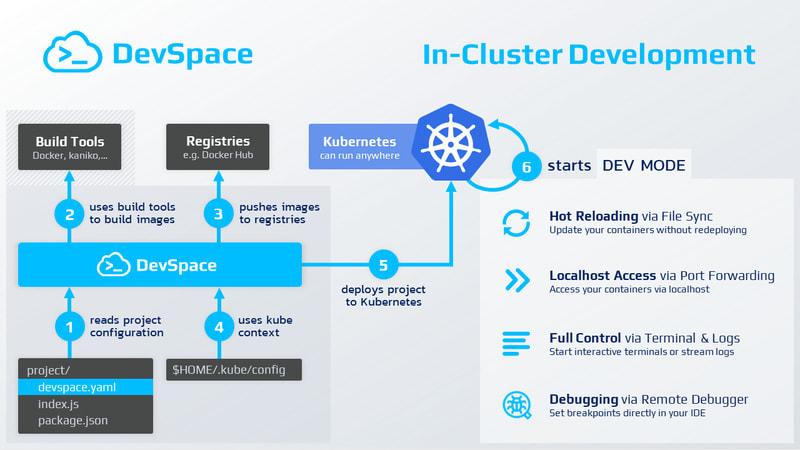 DevSpace workflow diagram