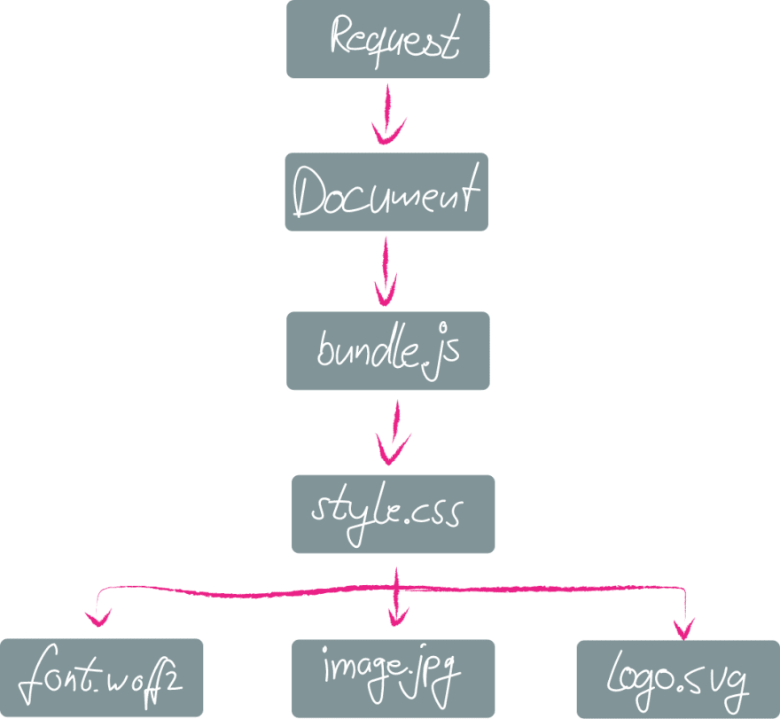 A loading chain going from the initial request to the document to the javascript bundle to a stylesheet to assets within the stylesheet.