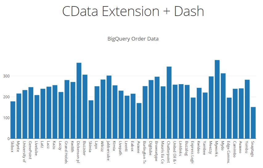 Google BigQuery Data in Dash