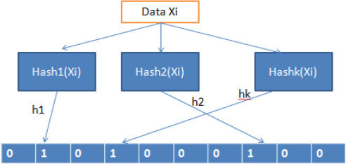 Probabilistic data structures from sciencedirect.com
