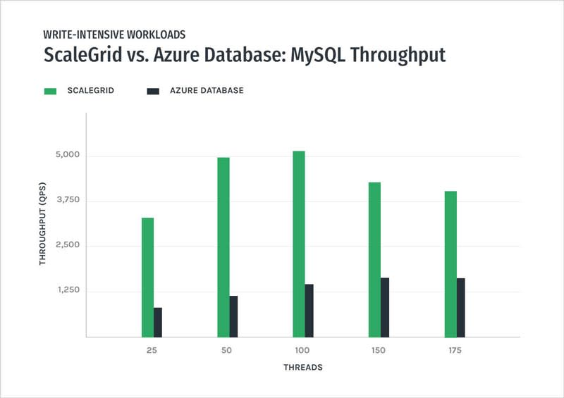 MySQL - ScaleGrid vs Azure Databases – Write-Intensive Throughput Performance Graph