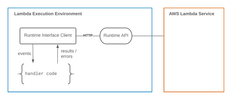 The Runtime Interface Client talks to the Runtime API to pass events and responses to and from the handler