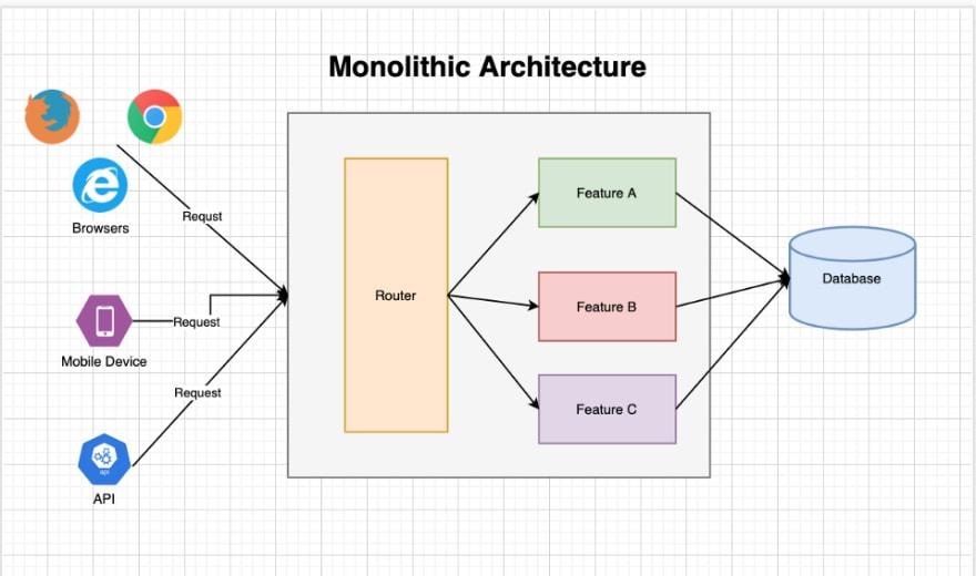 monolithic server