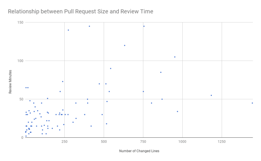Relationship between pull request size and review time