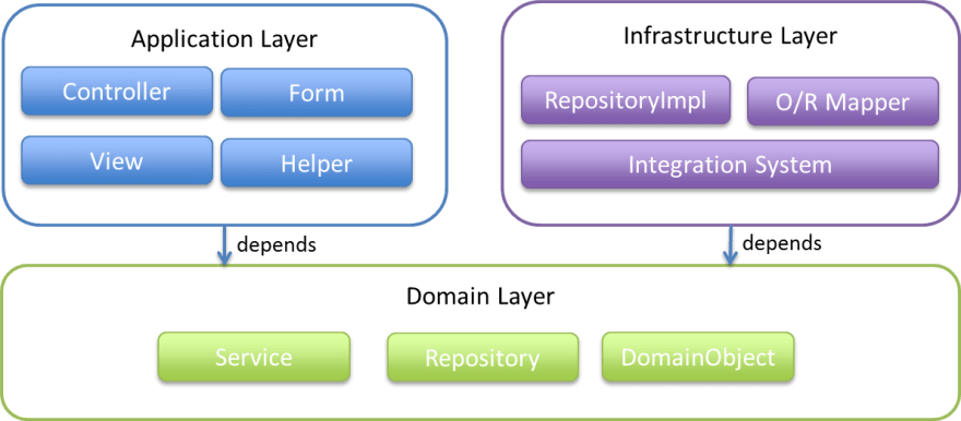 The domain layer (service, repository, domain object) should not depend on the infrastructure layer nor the application layer