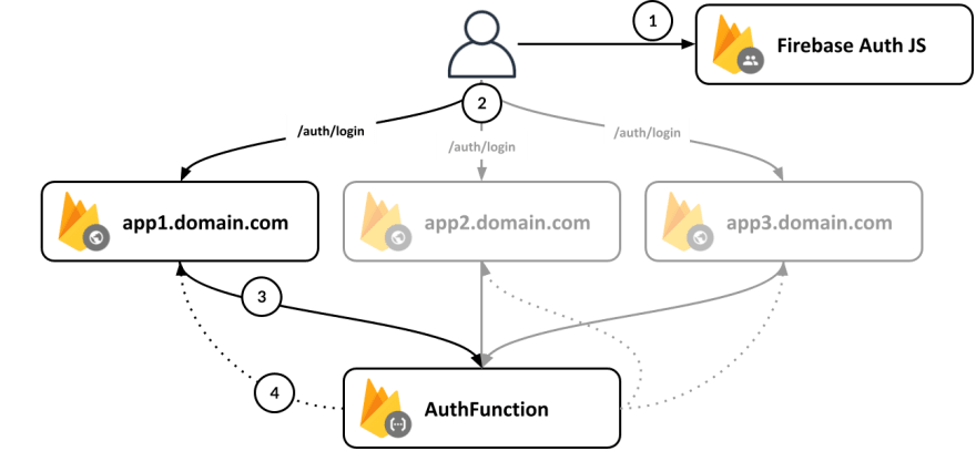 Firebase Auth Step 1