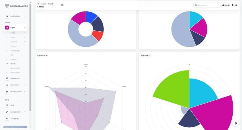 Soft UI Dashboard - Charts Page.